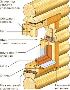 фото Окосячка в колоду - с торцевым шипом