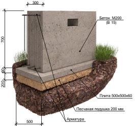 Фото: ленточного фундамента в разрезе под деревяный дом из бруса или бревна